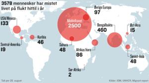 2500 mennesker druknet kun i år.  Bilde: VG